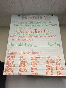 Prepositions Anchor Chart  With Images
