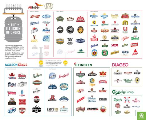 Infographic: These 5 Giant Companies Control the World's Beer