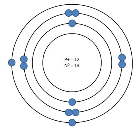 Sodium Bohr Model Of 23