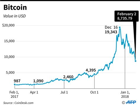 bitcoin rate value of bitcoin in us dollars