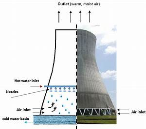 Natural Draft Cooling Tower  Wet Type