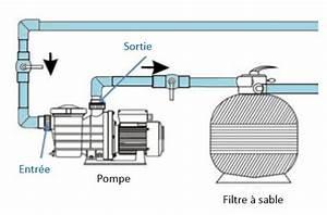 Remplacer une pompe piscine toutes les astuces for Comment installer une piscine hors sol 14 remplacer une pompe piscine toutes les astuces