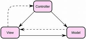 File Modelviewcontrollerdiagram2 Svg