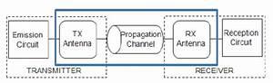 Block Diagram Of Wireless Communication System