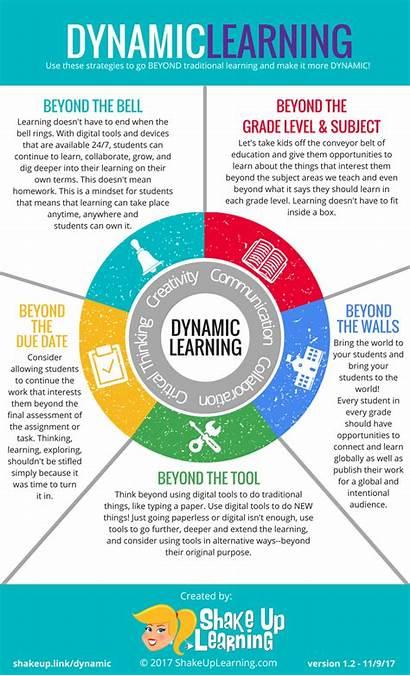 Learning Dynamic Infographic Classroom Framework Shakeuplearning Management