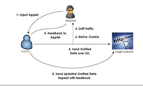 server technologies https beast attack context