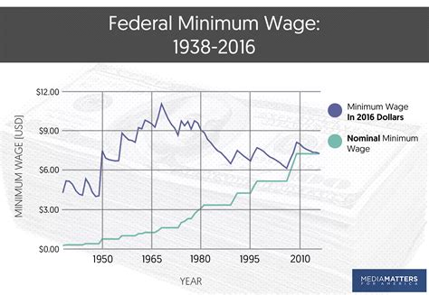 dol bureau of labor statistics myths facts the minimum wage