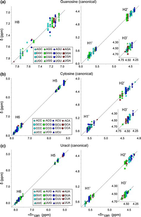 Proton Nmr Database by Database Proton Nmr Chemical Shifts For Rna Signal