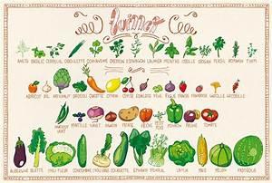 Calendrier Fruits Et Légumes De Saison : voici le calendrier des fruits l gumes de juillet ~ Nature-et-papiers.com Idées de Décoration