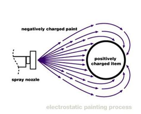 Electrostatic Painting Lockers, Railings & Storefronts in