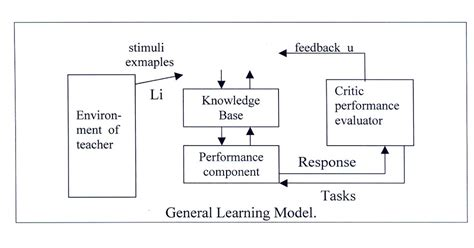 artificial intelligence general learning