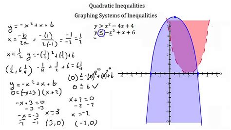 Inequalities With Quadratic Functions Youtube