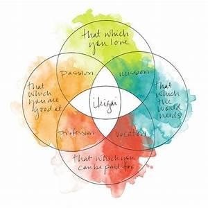 4 Step Guide To Your Life Purpose  U2014 Ikigai  U2013 Yeliz Ruzgar