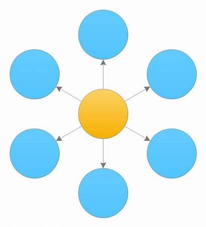 Spoke Diagram Chart Circle Hub Blank Flow
