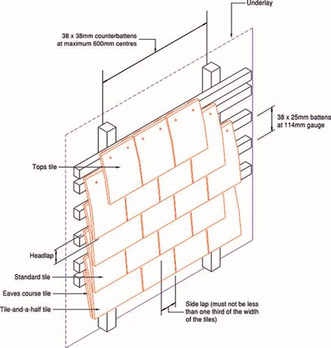 vertical plain tiling roofing cladding insulation