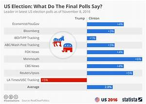 Chart: What Do ... Political Polls