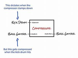 Sidechain Compression  5 Tricks For A Better Mix