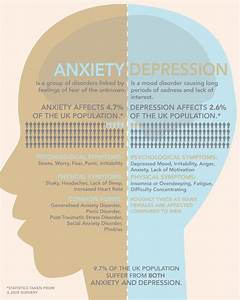 The Biology Behind Anxiety And Depression