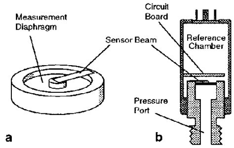 Pressure Transducer Circuit Diagram by Schematic Diagram Of Pressure Transducer A Detail Of