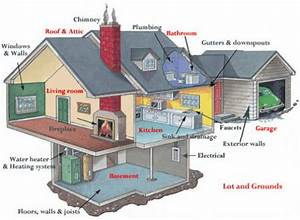 What A Home Inspection Covers