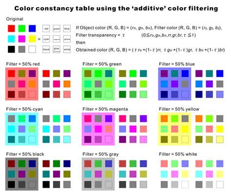color science color constancy 2
