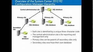 Sccm Nedir    System Center Configuration Manager