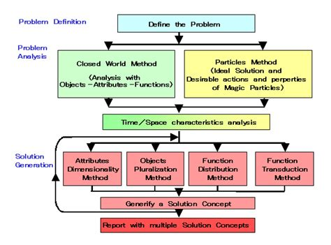 Approaches To Application Of Triz In Japanthe Triz Journal Flowchart Maken Pages Flow Chart In Openoffice Writer Flowchart.js Demo Java Applet Javascript Shapes How To Make Google Docs Best Way Create Office Latex Overleaf