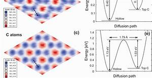 Atomic Structure Of Silicon Carbide Si