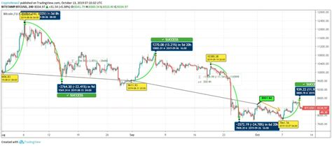 This is an inevitable upcoming event yet very beneficial for the future of. Bitcoin Price Indicates Relaxed Fall Since August - Latest ...