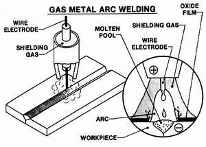 arc welding pros and cons everlast generators With flux cored fcaw welding mig gmaw welding optional