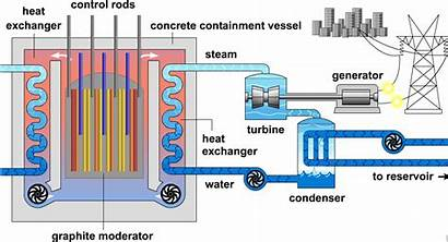 Nuclear Electricity Heat Power Generator Plant Exchange
