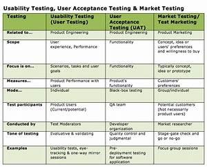 app usability testing seotoolnetcom With usability test plan template