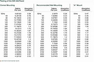 Acoustic Absorption Coefficient Chart Gik Acoustics 244 Absorption Listening Evaluation And