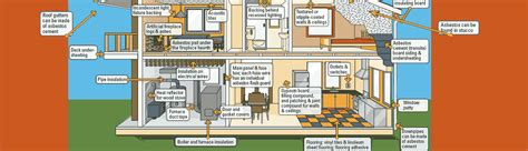 100 asbestos in popcorn ceilings canada asbestos