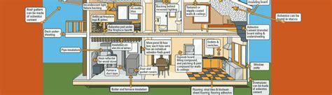 canadian haz mat environmental asbestos removal