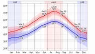 Average Weather For Vancouver, British Columbia, Canada ...