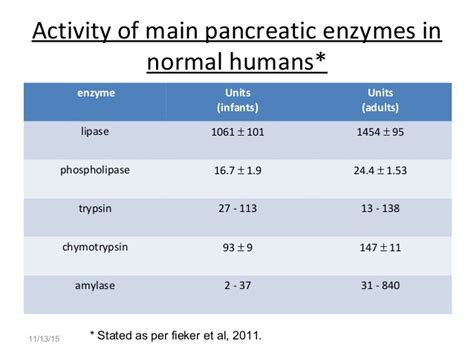 lipase levels normal range normal range lipase 28 images image gallery normal amylase levels related keywords