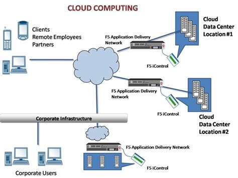 Cloud Computing  Akansha Shukla  Linkedin. How To Create A Website Domain. Chiropractic And Medicare Active Storage Raid. Addiction Treatment Cost Watch Arab Tv Online. Godaddy Server Problems After Hep C Treatment. Generator Maintenance Log Bed Bugs Nyc Hotels. Best Sport Management Programs. Borderline Personality Disorder Prognosis. Israeli Medical Schools Baggage Claim Tickets