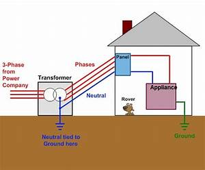 Difference between Earthing, Grounding and Neutral   ETRICAL