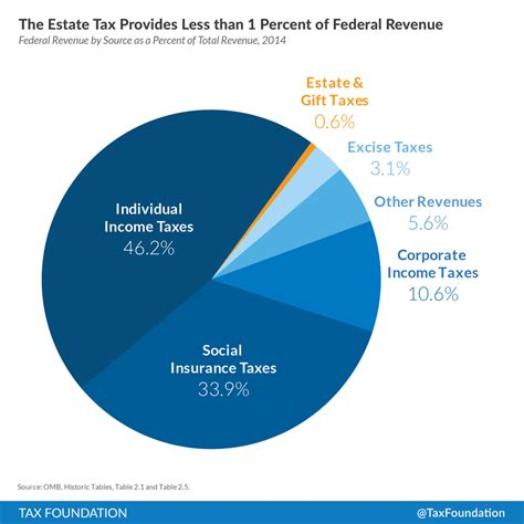 tax federal revenue estate percent government dollars income less taxes total than nearly death kill comes omb reasons ten years