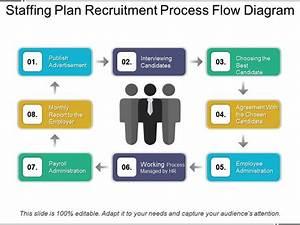 Staffing Plan Recruitment Process Flow Diagram