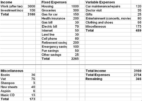 Setting Up A Budget