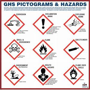 ghs pictogram english With ghs signal words