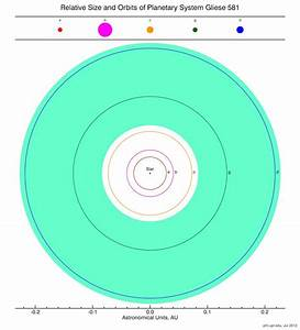 Five potential habitable exoplanets now