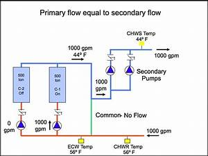 Understanding Primary Secondary Pumping Part 4   U201cwhat