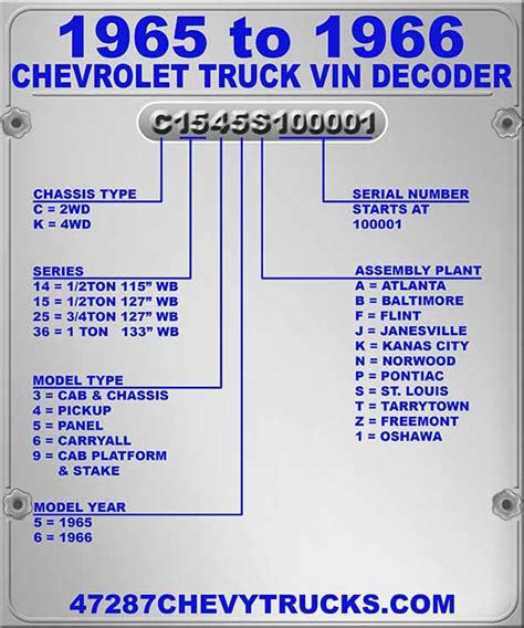 Chevrolet Vin Decoderhtml  Autos Post