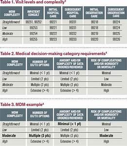 Medical Decision
