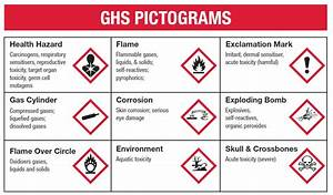 ghs sign ghs pictograms seton australia With ghs meaning