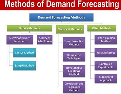 methods  demand forecasting