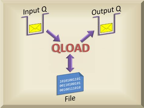 mqgem qload ibm mq load unload utility